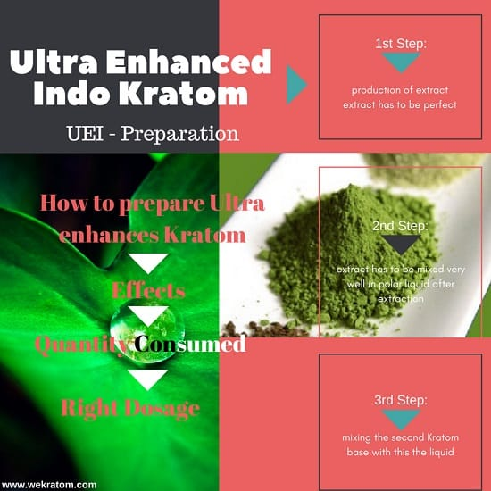 ultra enhanced indo kratom preparation