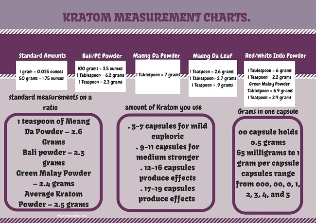 KRATOM MEASUREMENT CHARTS.