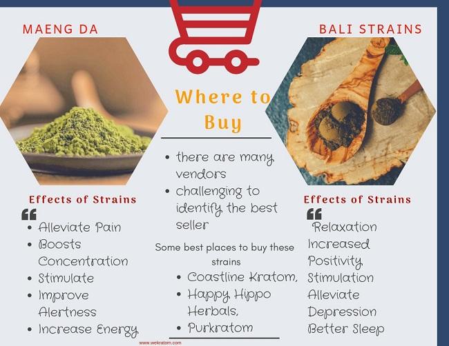 effects of Maeng Da and Bali kratom Strain