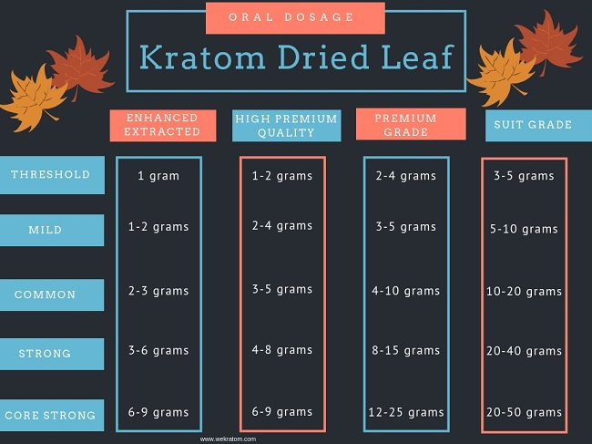 kratom dried leaf dosage chart