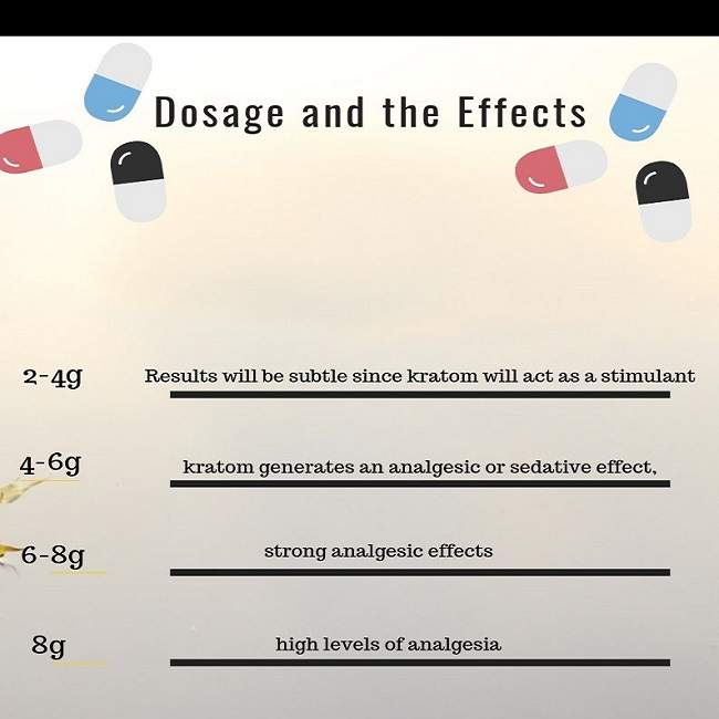 Dosage and the Effects